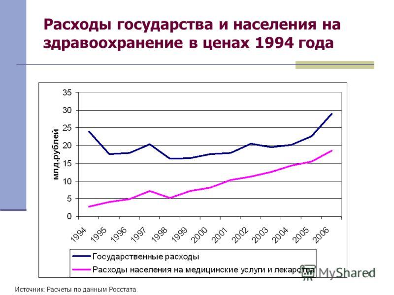 8 Расходы государства и населения на здравоохранение в ценах 1994 года Источник: Расчеты по данным Росстата.