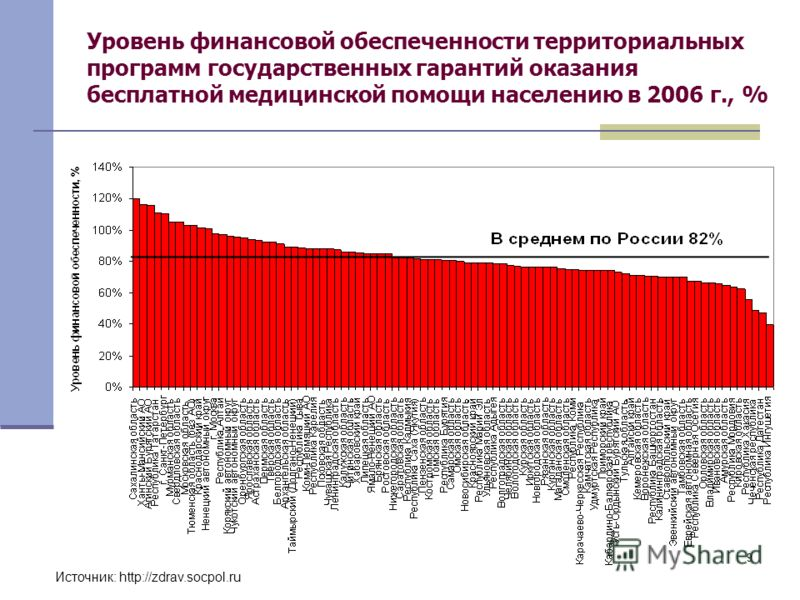 9 Уровень финансовой обеспеченности территориальных программ государственных гарантий оказания бесплатной медицинской помощи населению в 2006 г., % Источник: http://zdrav.socpol.ru