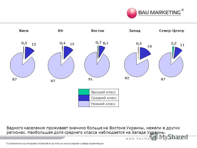 Бедного населения проживает значимо больше на Востоке Украины, нежели в других регионах. Наибольшая доля среднего класса наблюдается на Западе Украины. Высший класс Средний класс Нижний класс КиевЮгВостокЗападСевер-Центр *особенности группировки обла