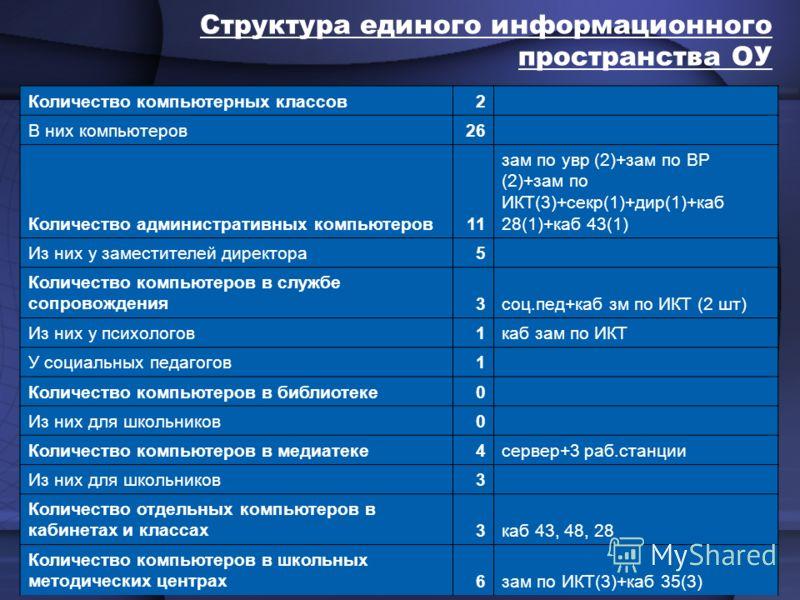 Структура единого информационного пространства ОУ Количество компьютерных классов2 В них компьютеров26 Количество административных компьютеров11 зам по увр (2)+зам по ВР (2)+зам по ИКТ(3)+секр(1)+дир(1)+каб 28(1)+каб 43(1) Из них у заместителей дирек