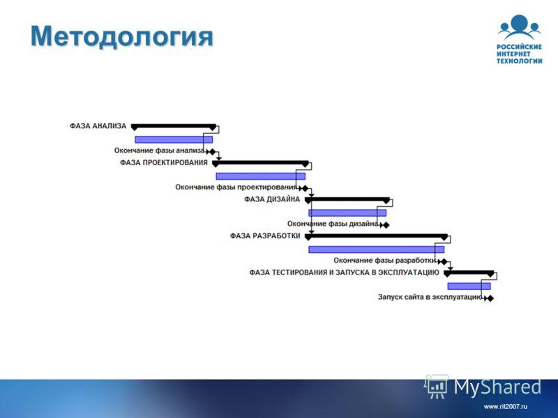 www.rit2007.ru Методология