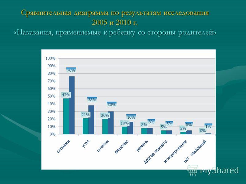 Сравнительная диаграмма по результатам исследования 2005 и 2010 г. «Наказания, применяемые к ребенку со стороны родителей»