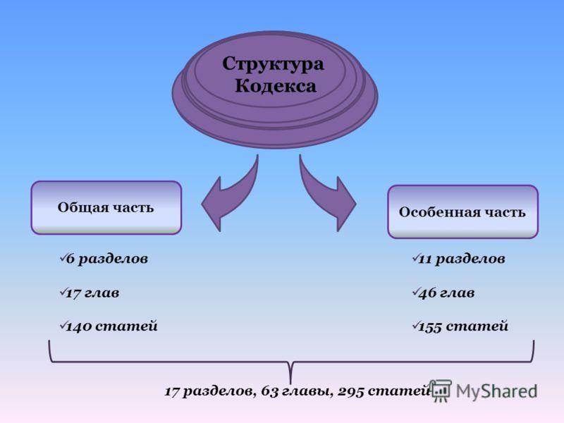 Структура Кодекса Общая часть Особенная часть 6 разделов 17 глав 140 статей 11 разделов 46 глав 155 статей 17 разделов, 63 главы, 295 статей