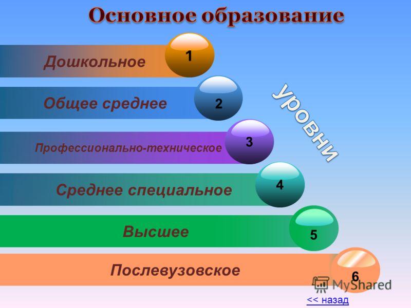 Дошкольное 1 Общее среднее Профессионально-техническое 3 Среднее специальное 4 Высшее 5 Послевузовское 6 2