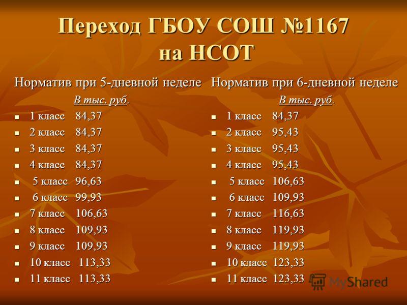 Переход ГБОУ СОШ 1167 на НСОТ Норматив при 5-дневной неделе В тыс. руб. В тыс. руб. 1 класс 84,37 1 класс 84,37 2 класс 84,37 2 класс 84,37 3 класс 84,37 3 класс 84,37 4 класс 84,37 4 класс 84,37 5 класс 96,63 5 класс 96,63 6 класс 99,93 6 класс 99,9