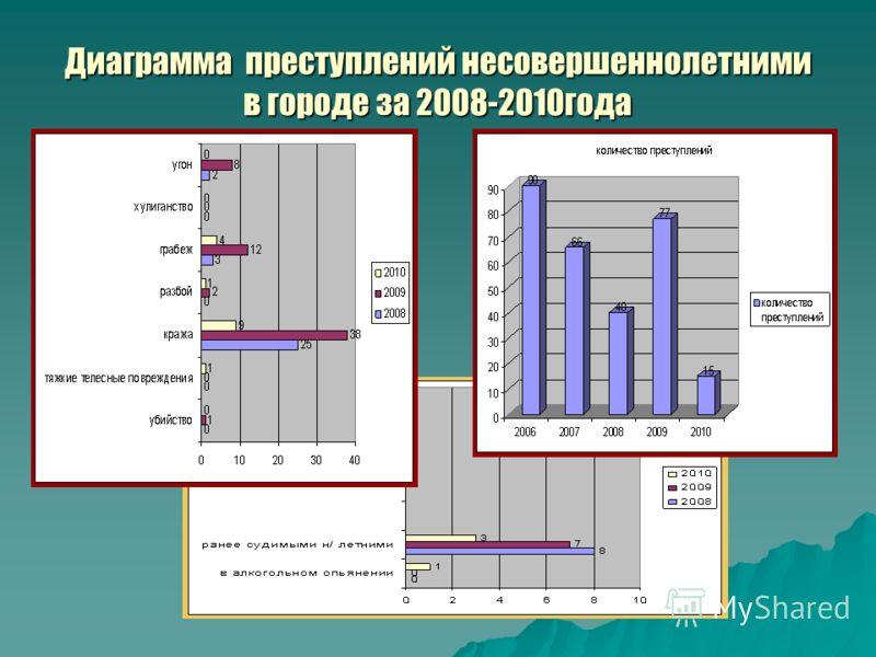 Диаграмма преступлений несовершеннолетними в городе за 2008-2010года