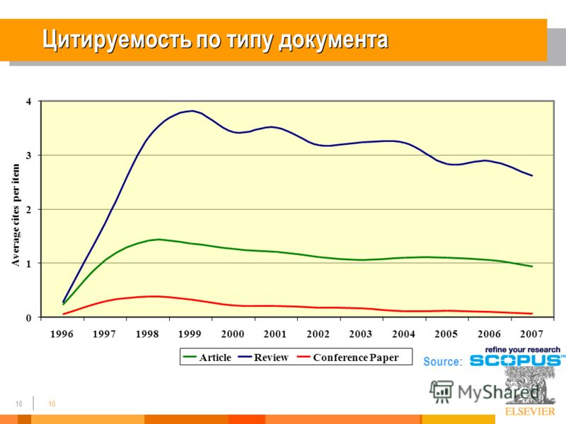 16 Цитируемость по типу документа 0 1 2 3 4 199619971998199920002001200220032004200520062007 Average cites per item ArticleReviewConference Paper Source: