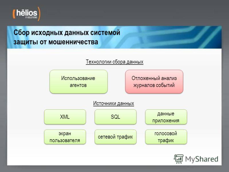 Сбор исходных данных системой защиты от мошенничества Использование агентов Технологии сбора данных Отложенный анализ журналов событий Источники данных XML SQL данные приложения голосовой трафик сетевой трафик экран пользователя