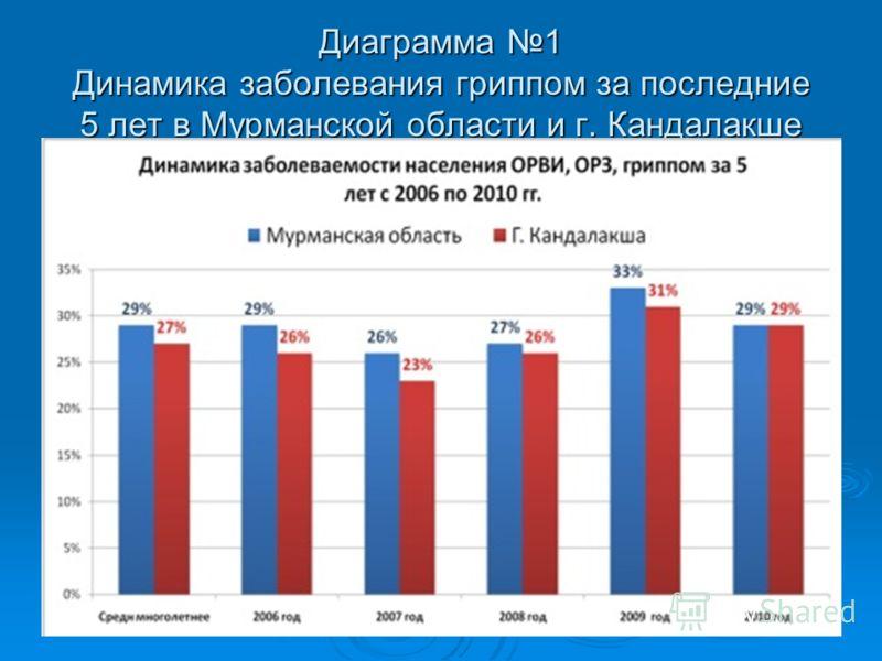 Диаграмма 1 Динамика заболевания гриппом за последние 5 лет в Мурманской области и г. Кандалакше