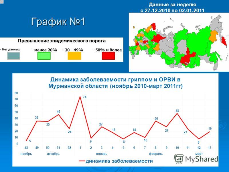График 1 Данные за неделю с 27.12.2010 по 02.01.2011 Превышение эпидемического порога - Нет данных - менее 20%- 20 - 49%- 50% и более