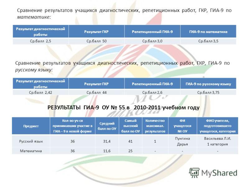 Результат диагностической работы Результат ГКРРепетиционный ГИА-9ГИА-9 по математике Ср.балл 2,5Ср.балл 50Ср.балл 3,0Ср.балл 3,5 Сравнение результатов учащихся диагностических, репетиционных работ, ГКР, ГИА-9 по математике: Результат диагностической