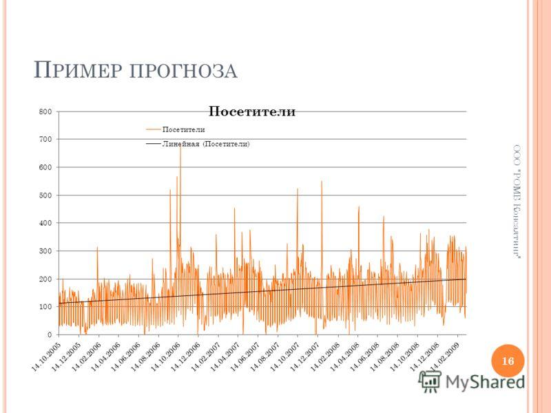 П РИМЕР ПРОГНОЗА 16 ООО РОМБ Консалтинг