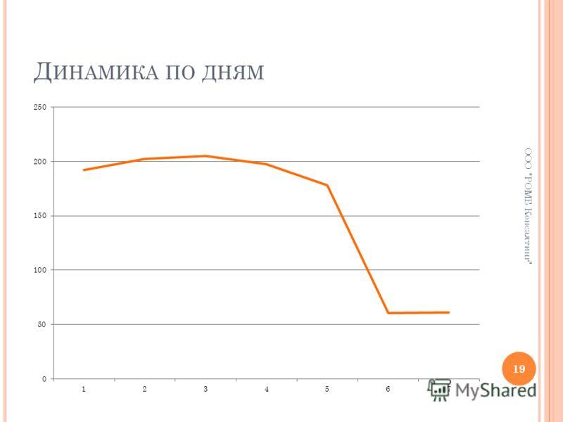 Д ИНАМИКА ПО ДНЯМ 19 ООО РОМБ Консалтинг