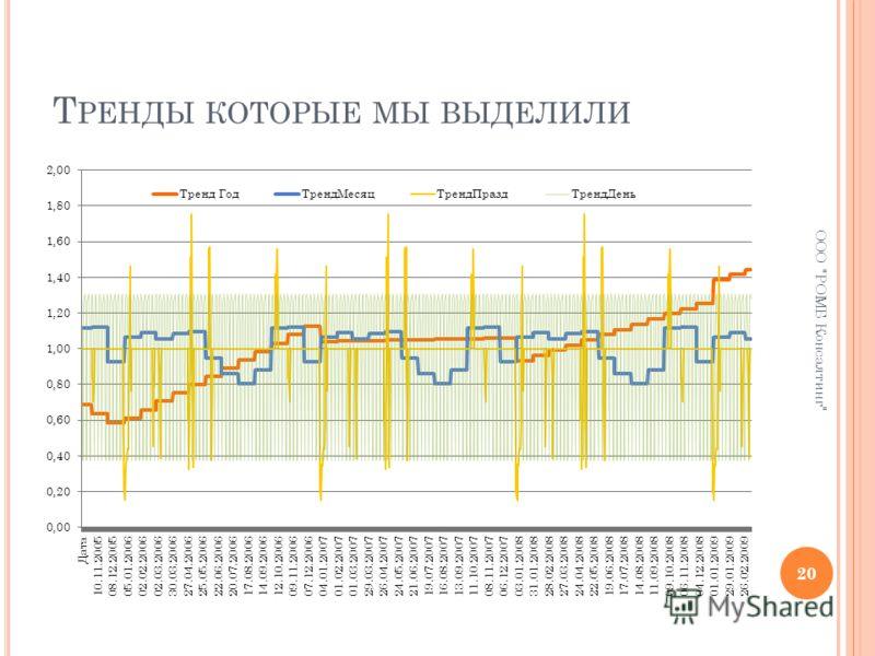 Т РЕНДЫ КОТОРЫЕ МЫ ВЫДЕЛИЛИ 20 ООО РОМБ Консалтинг