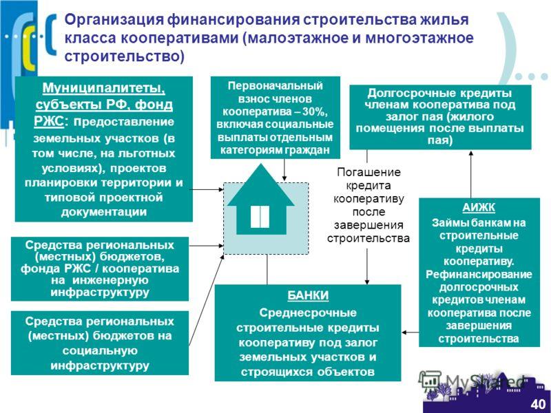 ) 40 Организация финансирования строительства жилья класса кооперативами (малоэтажное и многоэтажное строительство) Первоначальный взнос членов кооператива – 30%, включая социальные выплаты отдельным категориям граждан Муниципалитеты, субъекты РФ, фо