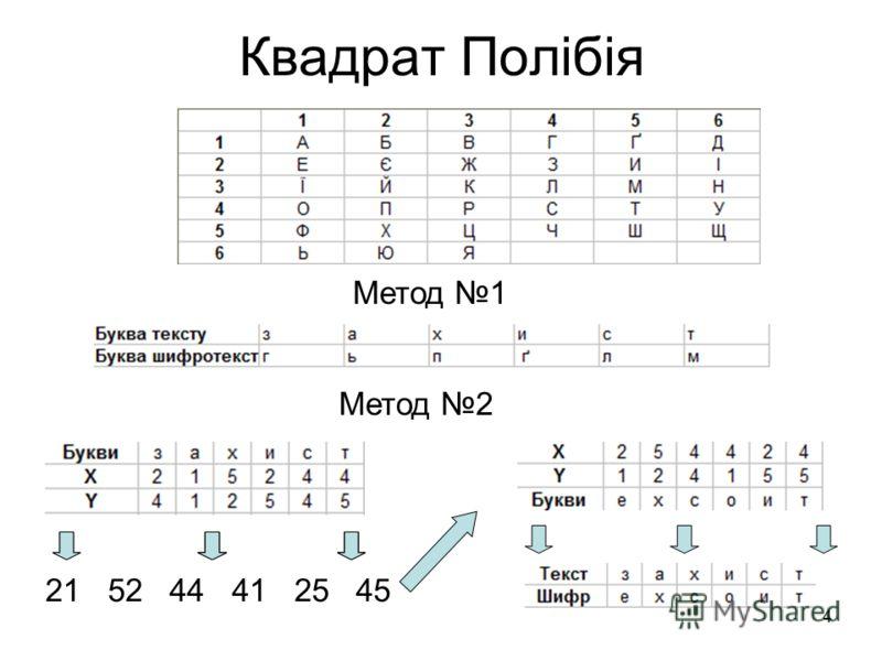 4 Квадрат Полібія Метод 1 Метод 2 21 52 44 41 25 45