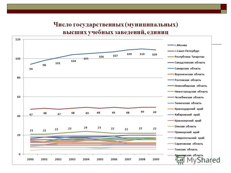 Число государственных (муниципальных) высших учебных заведений, единиц
