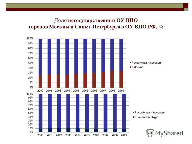 Доля негосударственных ОУ ВПО городов Москвы и Санкт-Петербурга в ОУ ВПО РФ, %