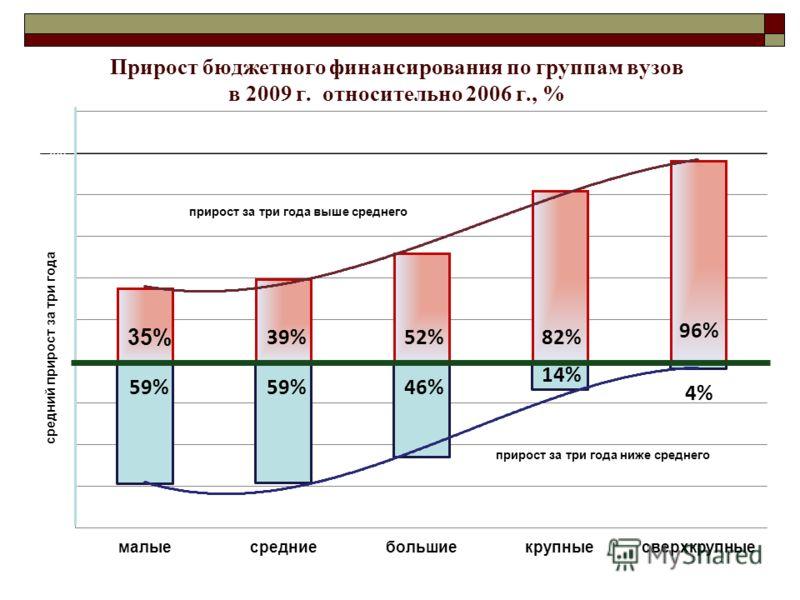 Прирост бюджетного финансирования по группам вузов в 2009 г. относительно 2006 г., % прирост за три года ниже среднего
