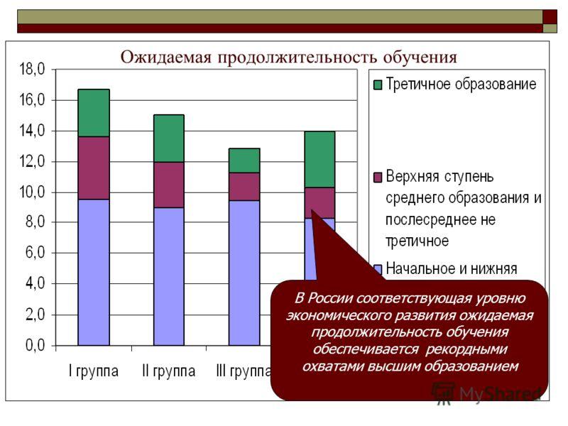 Ожидаемая продолжительность обучения В России соответствующая уровню экономического развития ожидаемая продолжительность обучения обеспечивается рекордными охватами высшим образованием