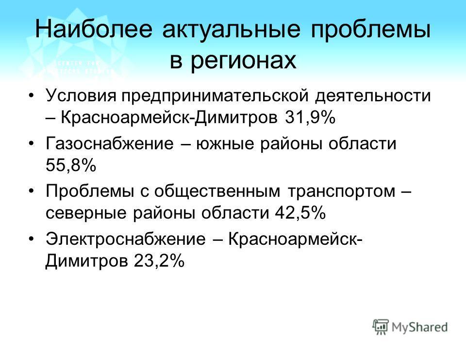 Наиболее актуальные проблемы в регионах Условия предпринимательской деятельности – Красноармейск-Димитров 31,9% Газоснабжение – южные районы области 55,8% Проблемы с общественным транспортом – северные районы области 42,5% Электроснабжение – Красноар