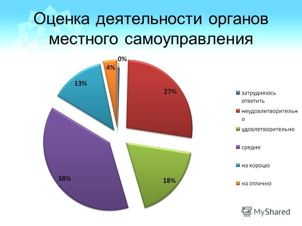 Оценка деятельности органов местного самоуправления