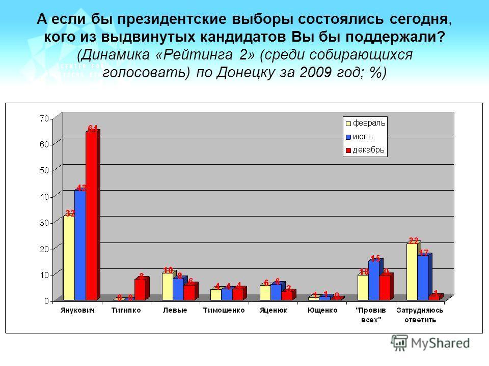 А если бы президентские выборы состоялись сегодня, кого из выдвинутых кандидатов Вы бы поддержали? (Динамика «Рейтинга 2» (среди собирающихся голосовать) по Донецку за 2009 год; %)