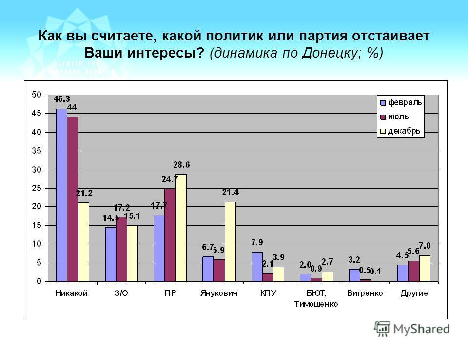 Как вы считаете, какой политик или партия отстаивает Ваши интересы? (динамика по Донецку; %)
