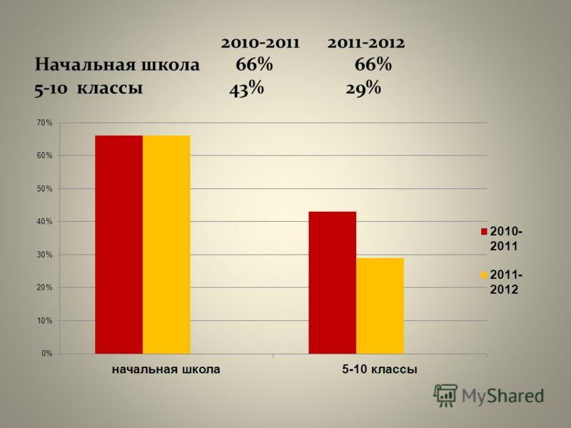 2010-2011 2011-2012 Начальная школа 66% 66% 5-10 классы 43% 29%