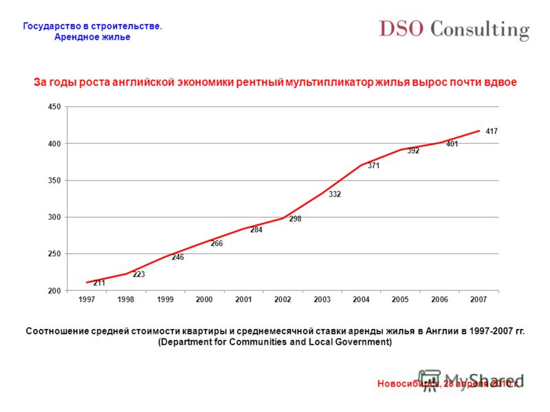 Государство в строительстве. Арендное жилье Новосибирск, 28 апреля 2010 г. За годы роста английской экономики рентный мультипликатор жилья вырос почти вдвое Соотношение средней стоимости квартиры и среднемесячной ставки аренды жилья в Англии в 1997-2