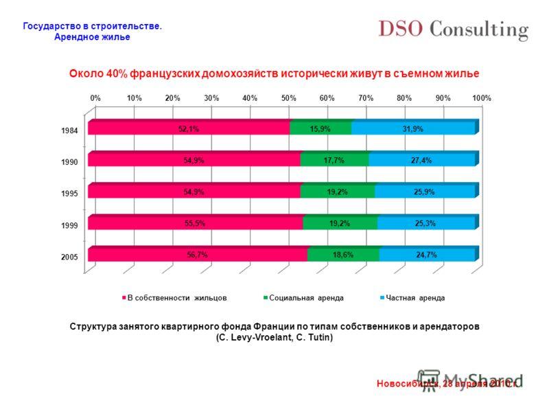 Государство в строительстве. Арендное жилье Новосибирск, 28 апреля 2010 г. Около 40% французских домохозяйств исторически живут в съемном жилье Структура занятого квартирного фонда Франции по типам собственников и арендаторов (C. Levy-Vroelant, С. Tu