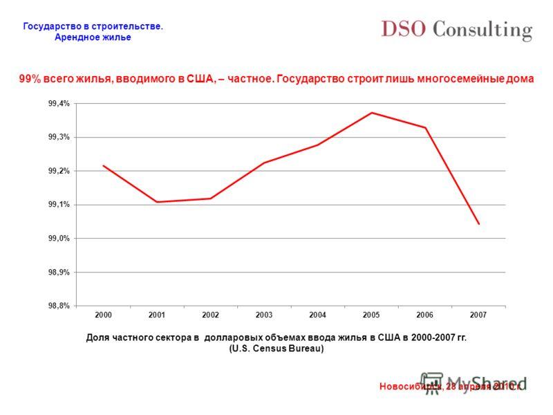 Государство в строительстве. Арендное жилье Новосибирск, 28 апреля 2010 г. 99% всего жилья, вводимого в США, – частное. Государство строит лишь многосемейные дома Доля частного сектора в долларовых объемах ввода жилья в США в 2000-2007 гг. (U.S. Cens
