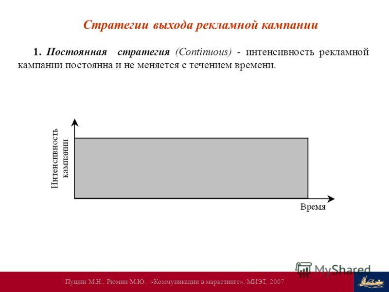 Пущин М.Н., Рюмин М.Ю. «Коммуникации в маркетинге», МИЭТ, 2007 Стратегии выхода рекламной кампании 1. Постоянная стратегия (Continuous) - интенсивность рекламной кампании постоянна и не меняется с течением времени.