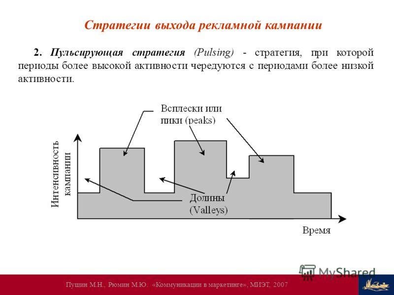 Пущин М.Н., Рюмин М.Ю. «Коммуникации в маркетинге», МИЭТ, 2007 Стратегии выхода рекламной кампании 2. Пульсирующая стратегия (Pulsing) - стратегия, при которой периоды более высокой активности чередуются с периодами более низкой активности.