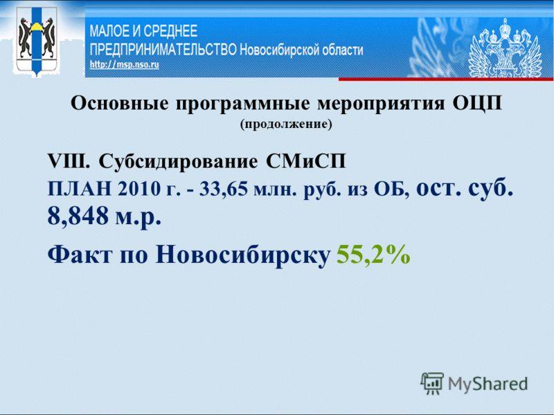 Основные программные мероприятия ОЦП (продолжение) VIII. Субсидирование СМиСП ПЛАН 2010 г. - 33,65 млн. руб. из ОБ, ост. суб. 8,848 м.р. Факт по Новосибирску 55,2%