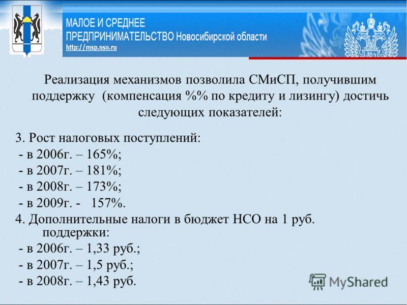 Реализация механизмов позволила СМиСП, получившим поддержку (компенсация % по кредиту и лизингу) достичь следующих показателей: 3. Рост налоговых поступлений: - в 2006г. – 165%; - в 2007г. – 181%; - в 2008г. – 173%; - в 2009г. - 157%. 4. Дополнительн