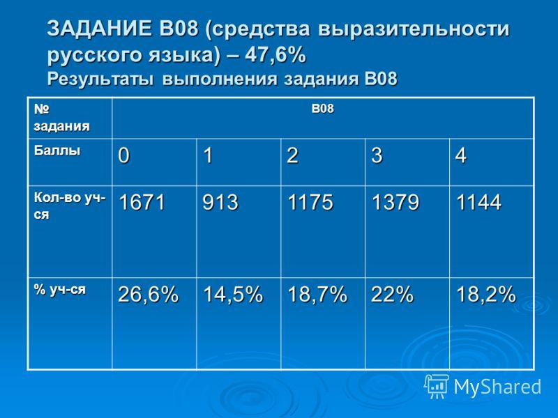 ЗАДАНИЕ В08 (средства выразительности русского языка) – 47,6% Результаты выполнения задания В08 задания заданияВ08 Баллы01234 Кол-во уч- ся 1671913117513791144 % уч-ся 26,6%14,5%18,7%22%18,2%