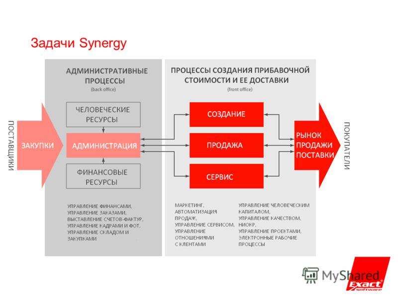 Задачи Synergy