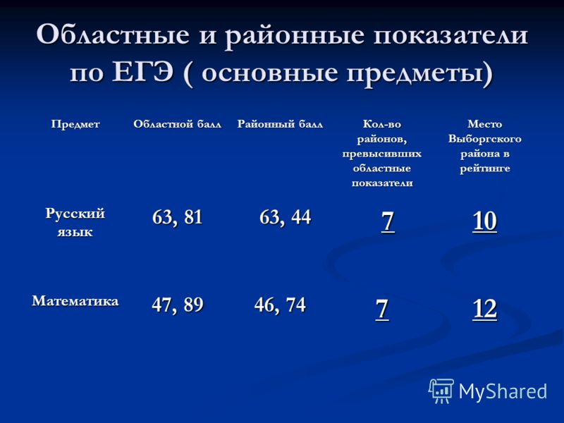 Областные и районные показатели по ЕГЭ ( основные предметы) Предмет Областной балл Районный балл Кол-во районов, превысивших областные показатели Место Выборгского района в рейтинге Русский язык 63, 81 63, 44 710 Математика 47, 89 46, 74 712
