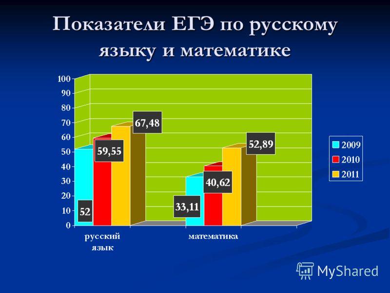 Показатели ЕГЭ по русскому языку и математике
