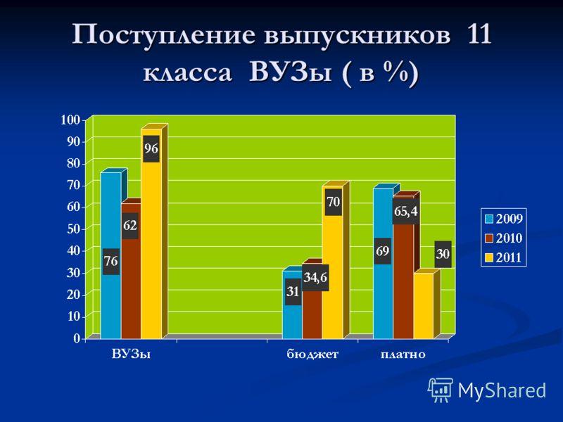Поступление выпускников 11 класса ВУЗы ( в %)