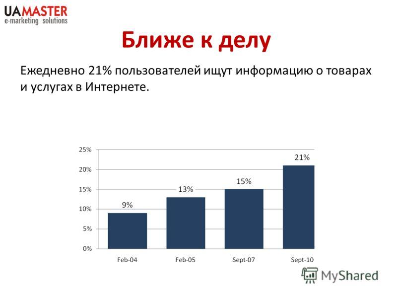 Ежедневно 21% пользователей ищут информацию о товарах и услугах в Интернете. Ближе к делу