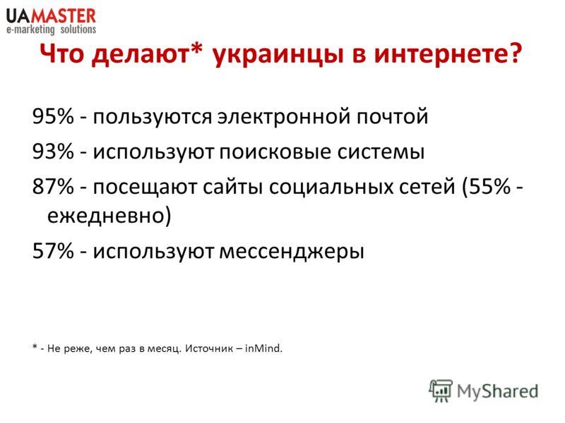 Что делают* украинцы в интернете? 95% - пользуются электронной почтой 93% - используют поисковые системы 87% - посещают сайты социальных сетей (55% - ежедневно) 57% - используют мессенджеры * - Не реже, чем раз в месяц. Источник – inMind.