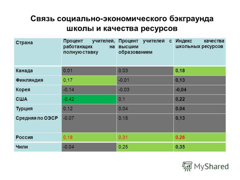 Страна Процент учителей, работающих на полную ставку Процент учителей с высшим образованием Индекс качества школьных ресурсов Канада0,010,030,18 Финляндия0,17-0,010,13 Корея-0,14-0,03-0,04 США-0,420,10,22 Турция0,120,04 Средняя по ОЭСР-0,070,150,13 Р