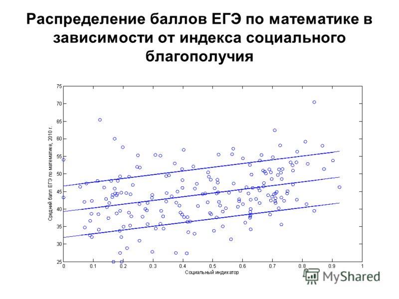 Распределение баллов ЕГЭ по математике в зависимости от индекса социального благополучия