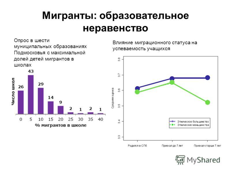 Мигранты: образовательное неравенство Влияние миграционного статуса на успеваемость учащихся Опрос в шести муниципальных образованиях Подмосковья с максимальной долей детей мигрантов в школах Высшая школа экономики, Москва, 2012