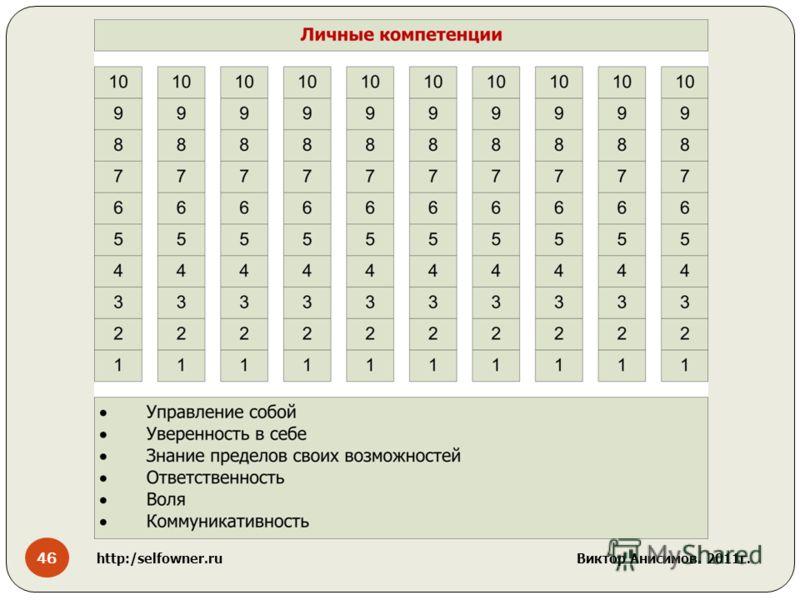 46 http:/selfowner.ru Виктор Анисимов. 2011г.