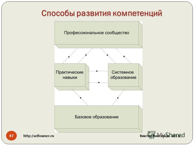 47 http:/selfowner.ru Виктор Анисимов. 2011г. Способы развития компетенций