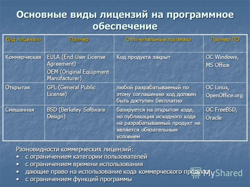 Основные виды лицензий на программное обеспечение Вид лицензии Пример Отличительные признаки Пример ПО Коммерческая EULA (End-User License Agreement) ОЕМ (Original Equipment Manufacturer) Код продукта закрыт ОС Windows, MS Office Открытая GPL (Genera