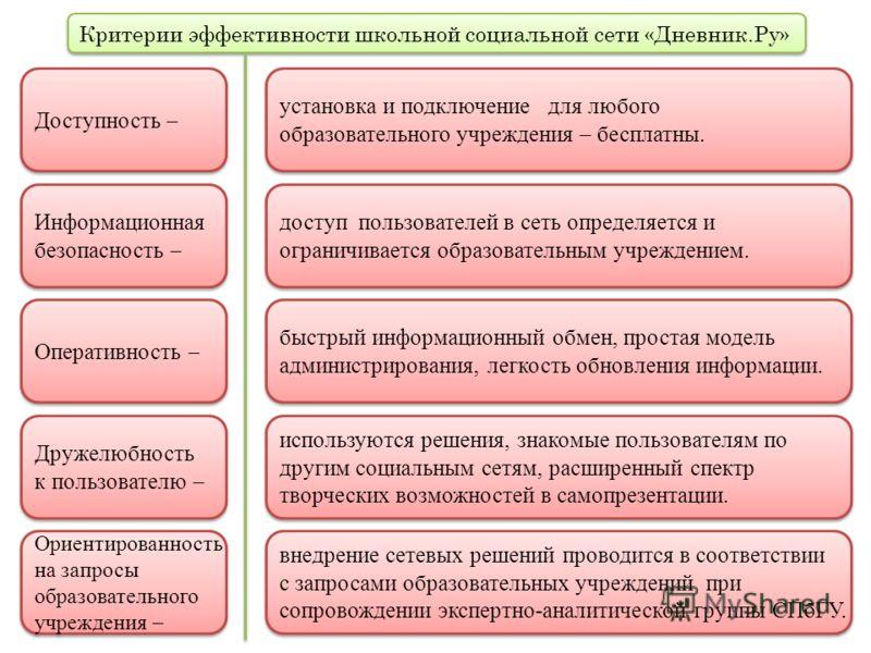 5 Критерии эффективности школьной социальной сети «Дневник.Ру» Доступность установка и подключение для любого образовательного учреждения – бесплатны. Информационная безопасность Оперативность Дружелюбность к пользователю Ориентированность на запросы